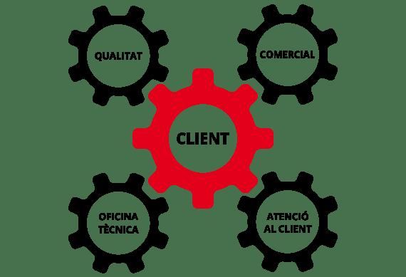 imatge esquema client Addendum
