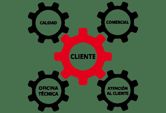 imagen esquema cliente Addendum